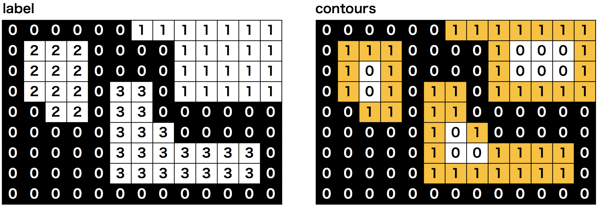 オブジェクト輪郭検出   OpenCV / findContours を使用して画像中の